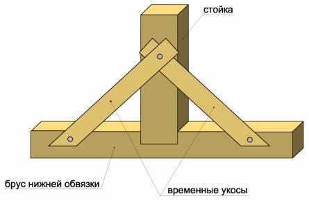 Схема крепление каркаса  короткими укосами.