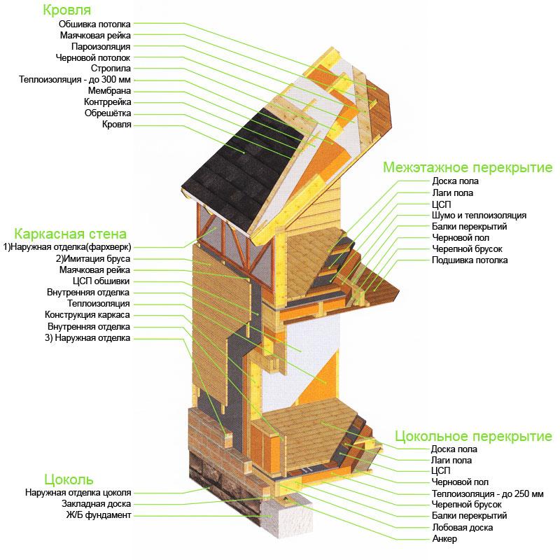 Схема строения стен