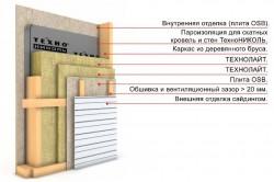 Схема обшивки стен каркасно-щитового дома под сайдинг.