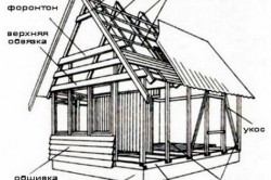 Конструкция каркасного дачного дома