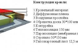 Схема кровли каркасно-щитового дома