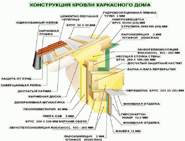 Утепление крыши каркасного дома своими руками пошаговая инструкция 91