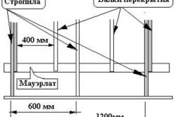 Схема строительства крыши для каркасного дома.