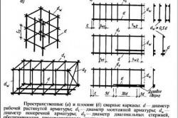 Схема устройства ленточного фундамента.