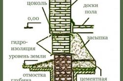Схема устройства бутового фундамента.