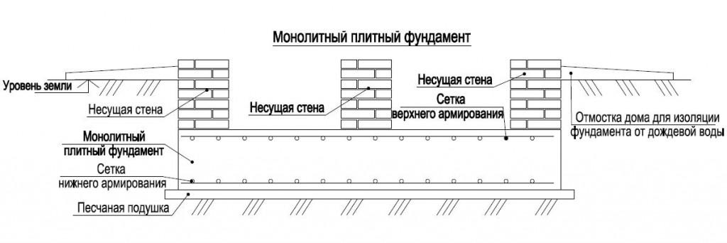 Схема монтажа монолитного плитного фундамента.