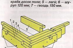 Схема нижней обвязки каркасного дома.