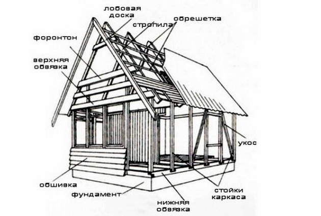 Схема сборки каркасно-панельного дома собственными руками.