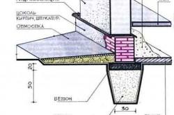 Схема монтажа армопояса для ленточного фундамента