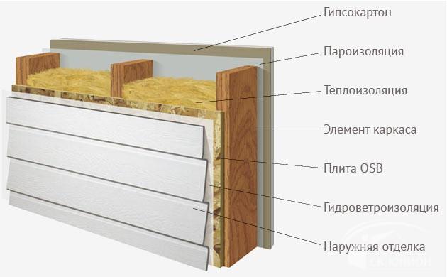 Схема устройства стены дома по