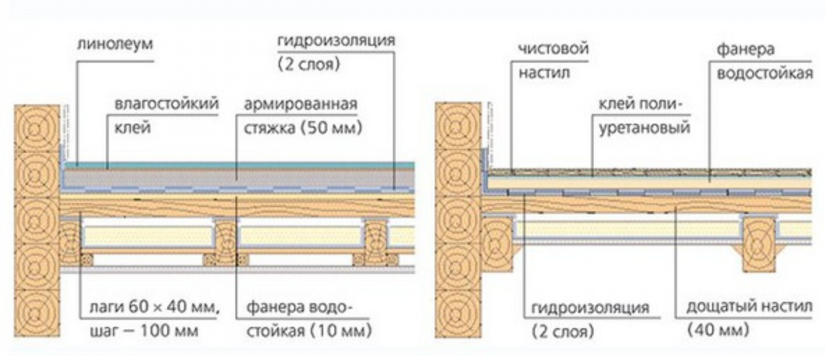 Как сделать бетонный пол в деревянном доме своими руками.