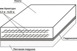 Схема расчета плитного фундамента.