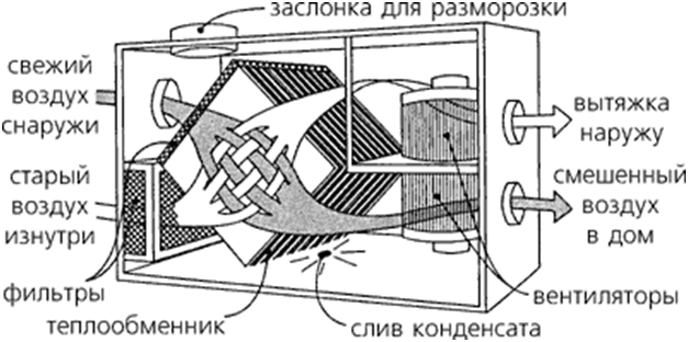 Рекуператор воздуха своими руками чертежи