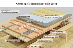 Схема прокладки инженерных сетей каркасно-щитового дома