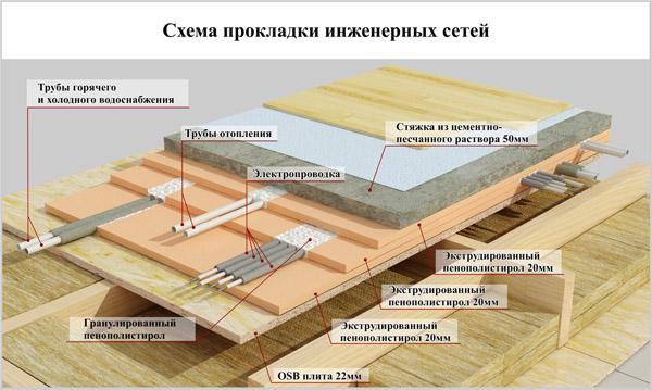 Схема прокладки инженерных
