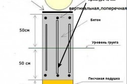 Схема ленточного фундамента с гидроизоляцией