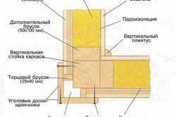 Схема обшивки внешних углов досками