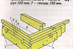 Схема обвязки нижних углов