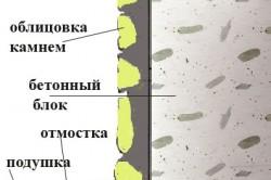 Схема отделки фундамента искусственным камнем