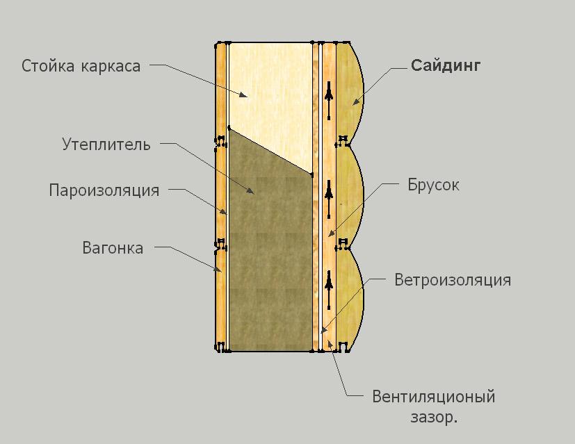 Схема отделки каркасного дома