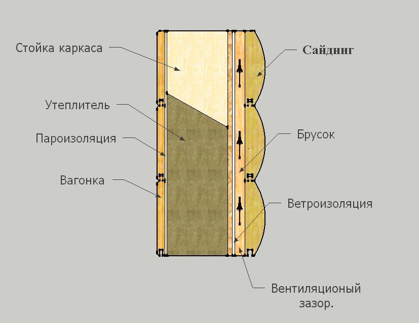 Стены в каркасном доме своими руками 107