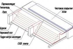 Схема пароизоляции пола каркасного дома.