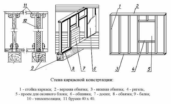 Схема стены каркасной