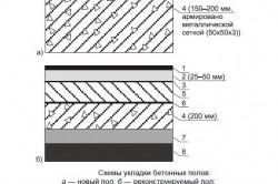 Схема укладки полов из полимерного бетона