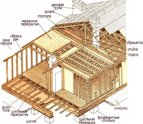 Строительство каркасно-щитовой бани своими руками