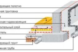 Схема устройства вертикальной гидроизоляции фундамента