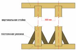 Схема вертикальных стоек и верхней обвязки каркаса