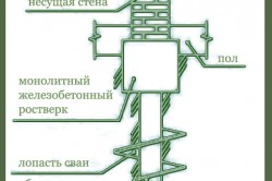 Схема устройства свайного фундамента