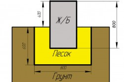 Схема закладки ленточного мелкозаглубленного фундамента на глине