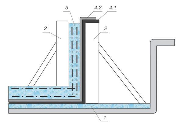 Схема подготовки бетонного фундамента к заливке бетонной смеси в опалубку