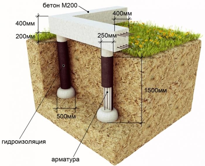 Схема столбчатого свайного фундамента