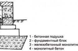 Схема несущей способности основания свайного фундамента