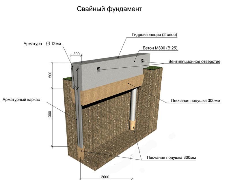 Гидроизоляция свайных фундаментов