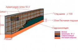 Схема разметки ленточного фундамента.