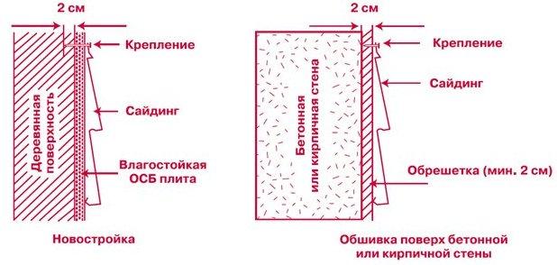 Виниловый сайдинг монтаж своими руками инструкция