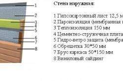 Схема стены каркасно-щитового дома.