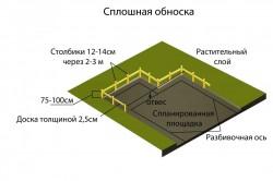 Схема установки сплошной обноски