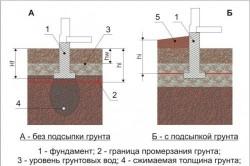 Схема фундамента и основания