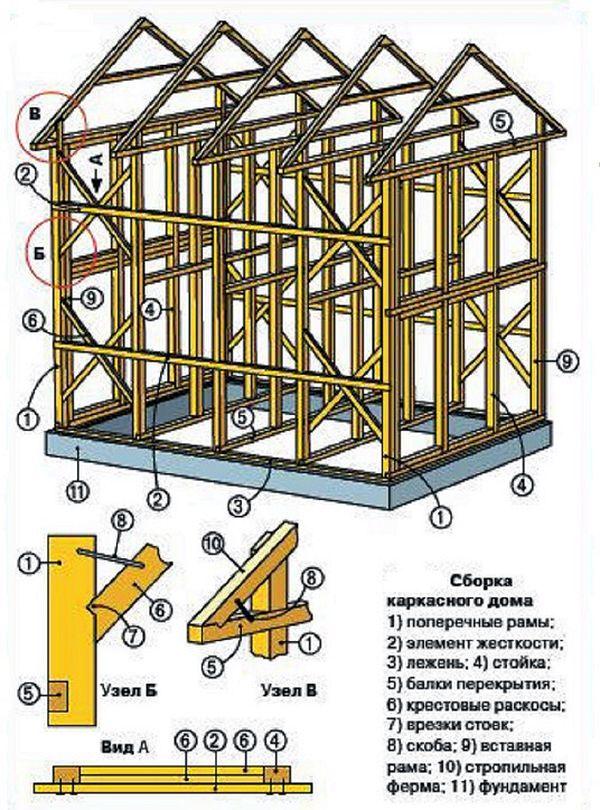Каркасный дом своими руками фото пошаговая инструкция
