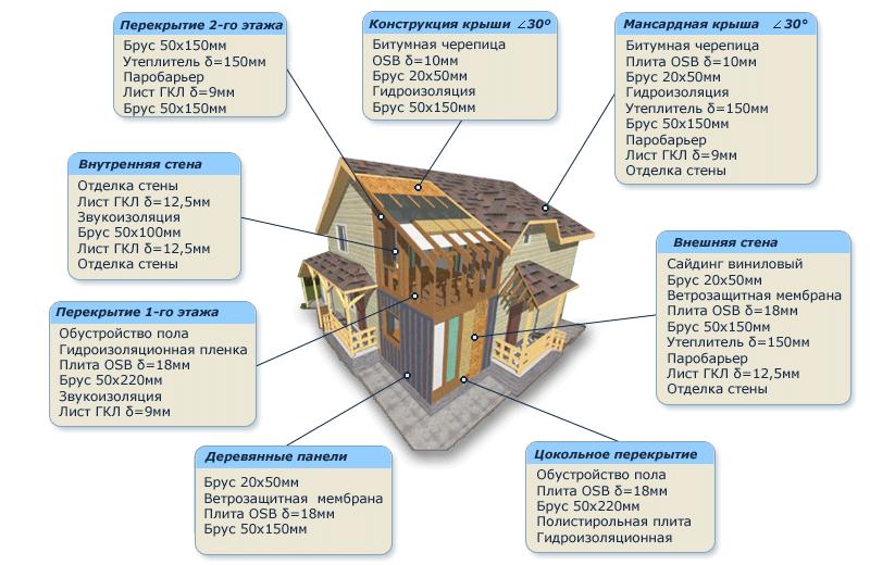 Каркасный дом и его составляющие