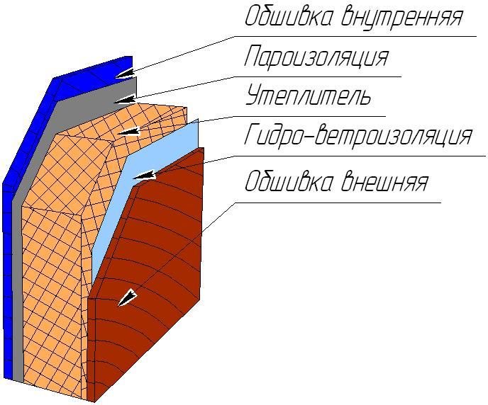 Схема утепления щитового дома.