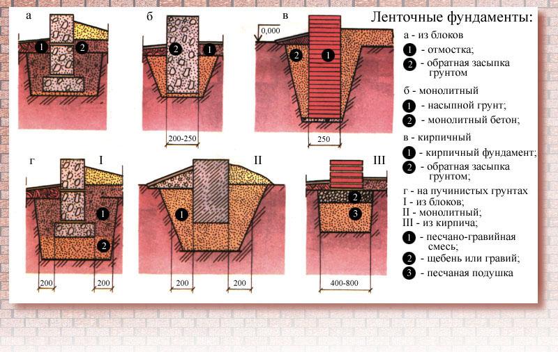 Строительство столбчатого