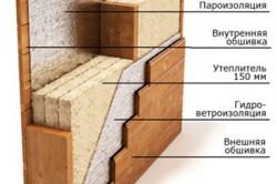 Схема внешней отделки каркасно-щитового дома