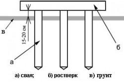 Схема расположения высокого ростверка