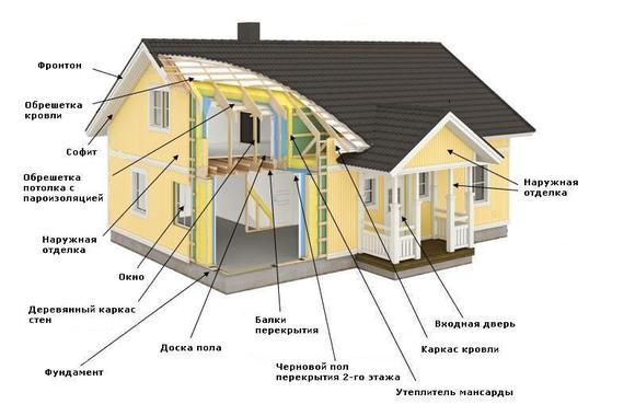 Схема каркасного дома.