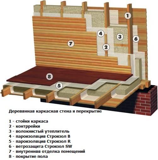 Схема деревянной каркасной